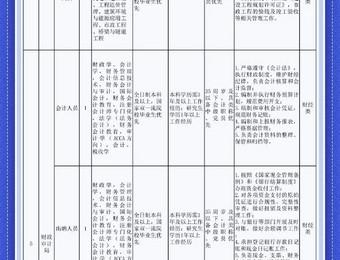 宁夏招聘|宁夏苏银产业园管理委员会机关面向全社会招聘公告