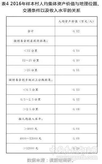 黄季焜等:农村集体经营性资产产权改革:现状、进程及影响
