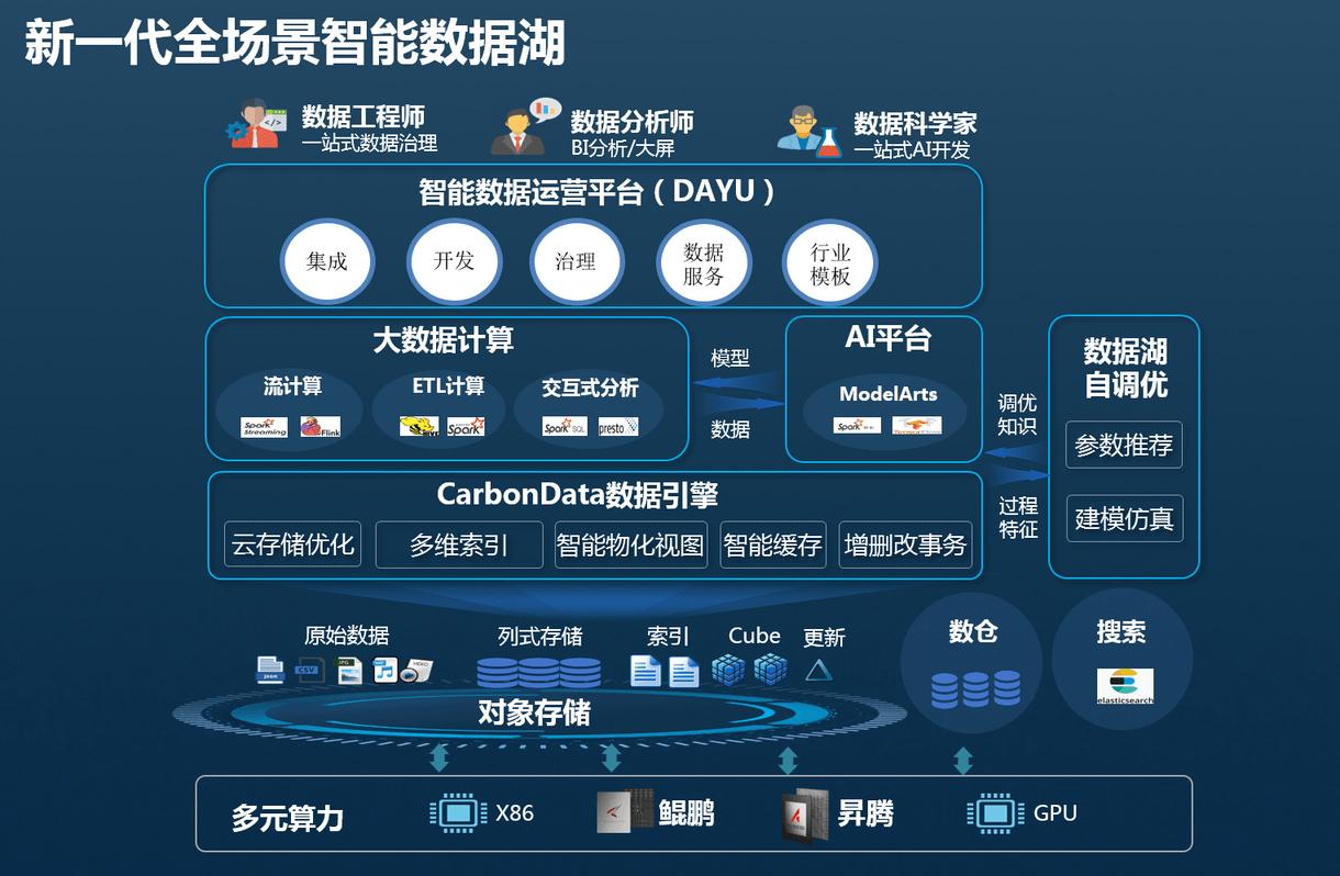 华为云发布新一代全场景智能数据湖,加速企业数字化转型